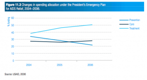 Changes in spending allocation under the President's Emergency Plan  for AIDS Relief, 2004–2006