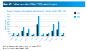 Fast food consumption (1995 and 1999) in selected countries.