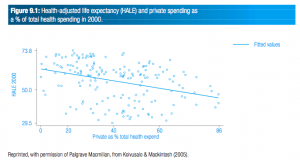 Health-adjusted life expectancy (HALE) and private spending as  a % of total health spending in 2000.